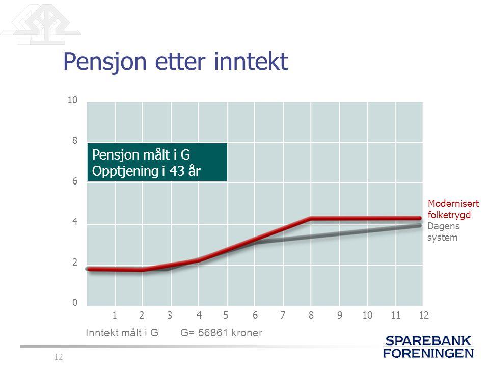 12 Pensjon etter inntekt 10 8 6 4 2 0 123456789101112 Modernisert folketrygd Dagens system Inntekt målt i G G= 56861 kroner Pensjon målt i G Opptjenin
