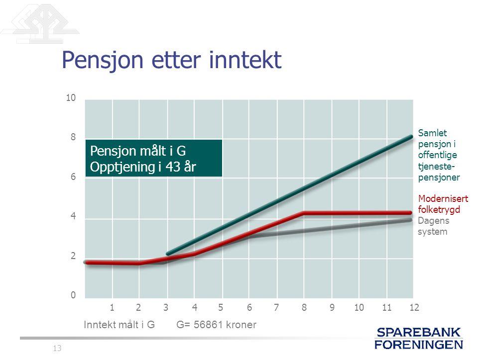 13 Pensjon etter inntekt 10 8 6 4 2 0 123456789101112 Dagens system Inntekt målt i G G= 56861 kroner Pensjon målt i G Opptjening i 43 år Modernisert f