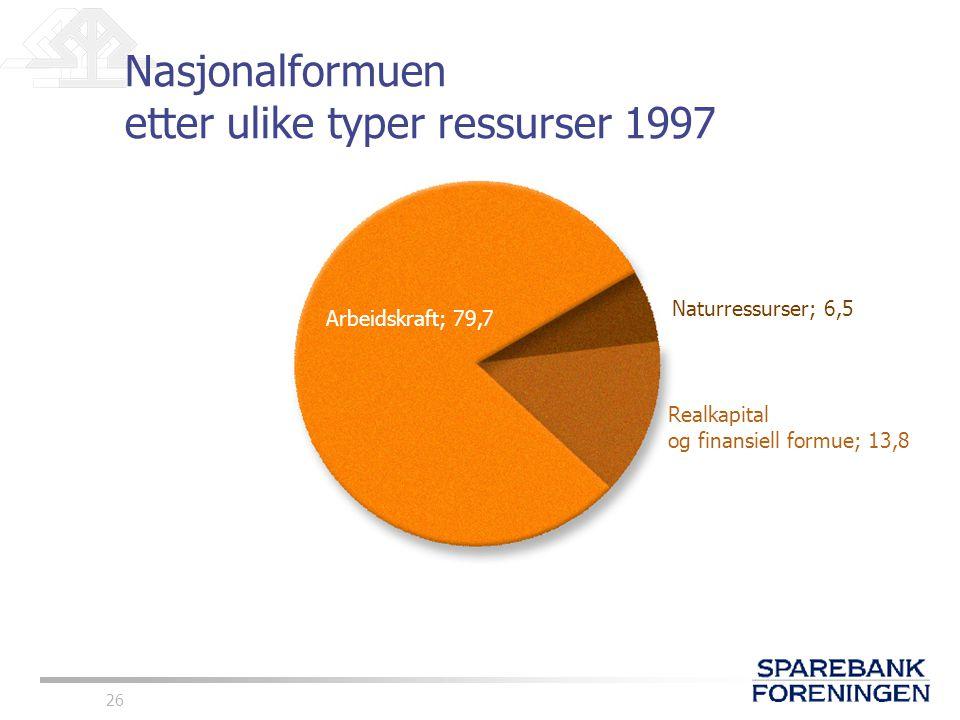 26 Nasjonalformuen etter ulike typer ressurser 1997 Naturressurser; 6,5 Realkapital og finansiell formue; 13,8 Arbeidskraft; 79,7
