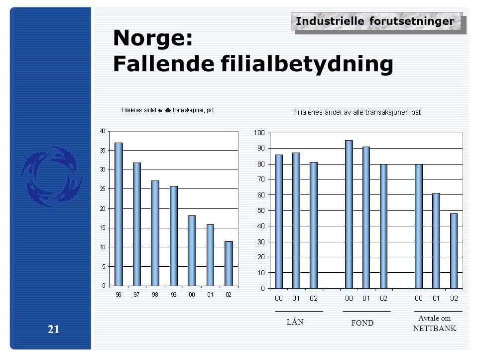 21 Norge: Fallende filialbetydning LÅN FOND Avtale om NETTBANK Industrielle forskjeller Industrielle forutsetninger