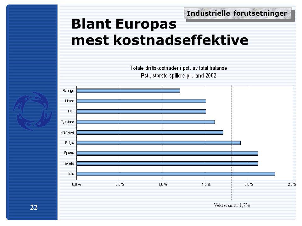 22 Blant Europas mest kostnadseffektive Vektet snitt: 1,7% Industrielle forskjeller Industrielle forutsetninger