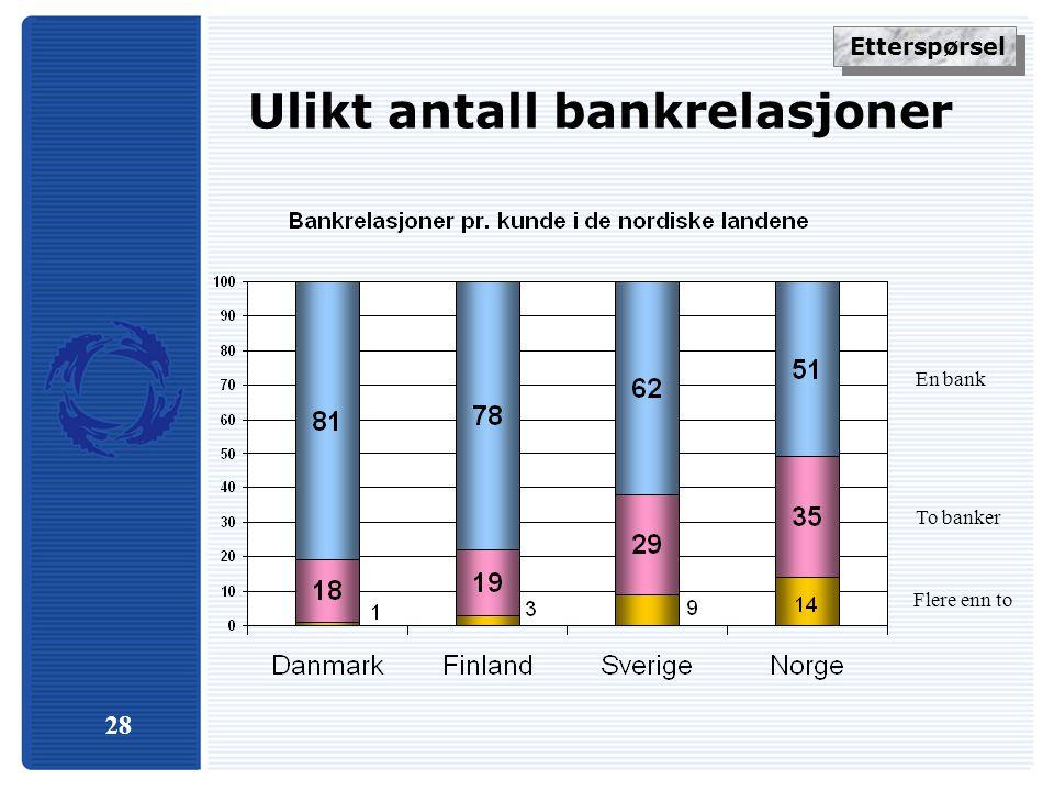 28 Ulikt antall bankrelasjoner Flere enn to To banker En bank Etterspørsel