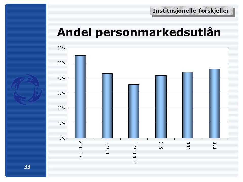 33 Andel personmarkedsutlån Institusjonelle forskjeller