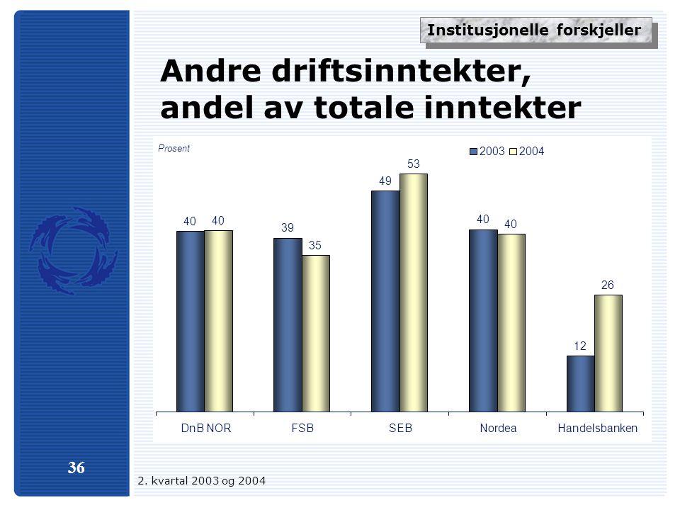 36 Andre driftsinntekter, andel av totale inntekter 40 39 49 40 12 40 35 53 40 26 DnB NORFSBSEBNordeaHandelsbanken 20032004 Prosent Institusjonelle forskjeller 2.