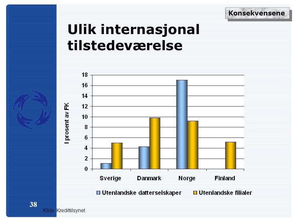 38 Ulik internasjonal tilstedeværelse Kilde: Kredittilsynet Konsekvensene