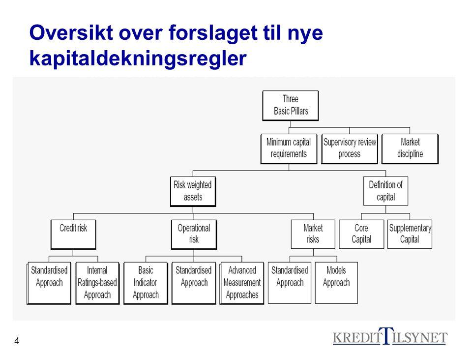 15 Avanserte metoder Kapitalkravet kan beregnes ut i fra institusjonens egne systemer og metoder, gitt at de tilfredsstiller en rekke kvantitative og kvalitative krav Kun de største institusjonene forventes å søke om godkjenning Forventer ingen søknader i Norge med det første