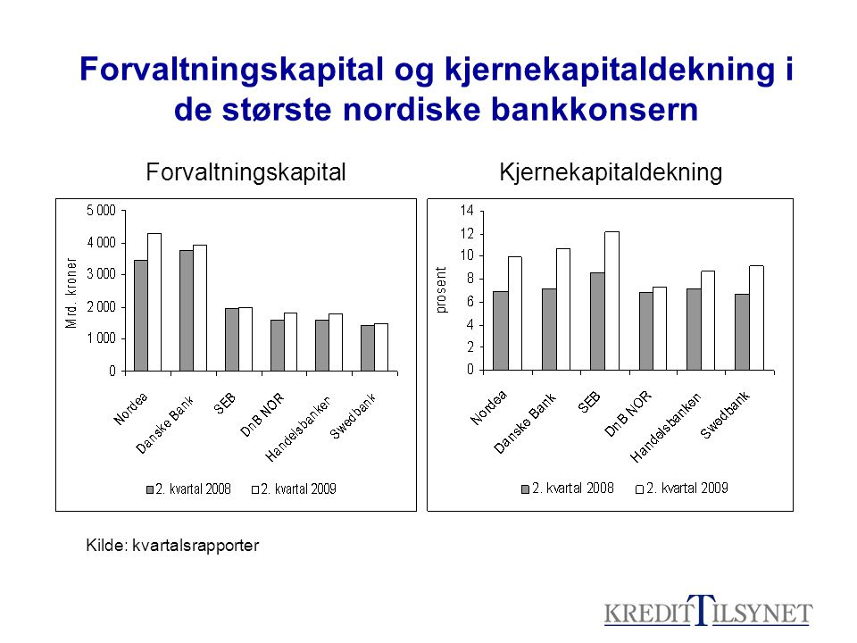 Forvaltningskapital og kjernekapitaldekning i de største nordiske bankkonsern ForvaltningskapitalKjernekapitaldekning Kilde: kvartalsrapporter