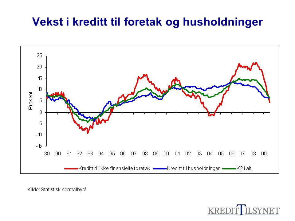 Vekst i kreditt til foretak og husholdninger Kilde: Statistisk sentralbyrå