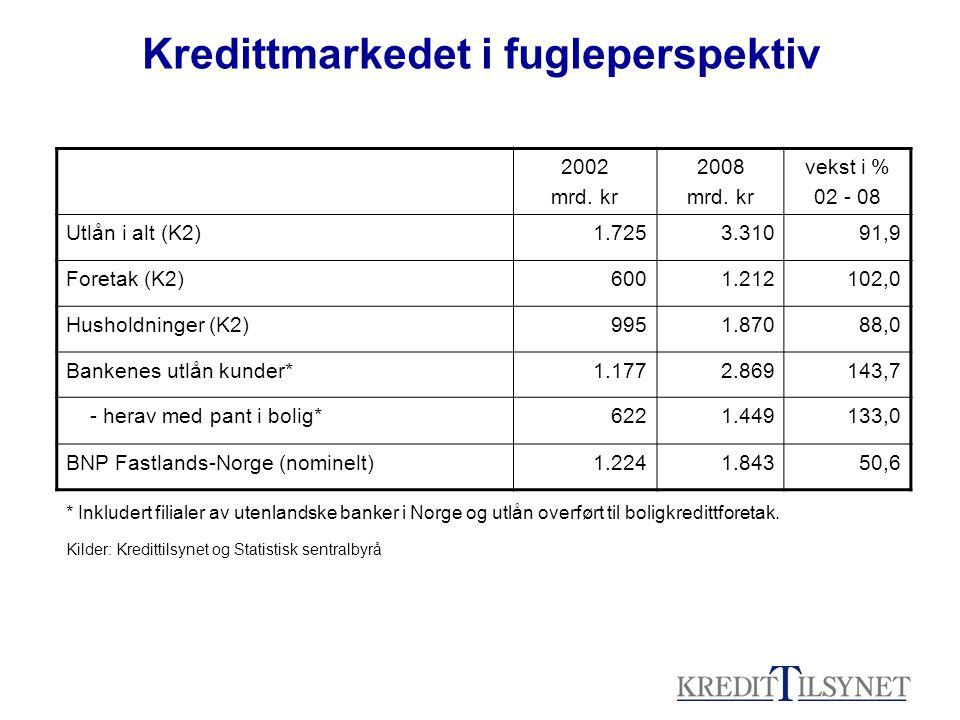 Kredittmarkedet i fugleperspektiv 2002 mrd. kr 2008 mrd. kr vekst i % 02 - 08 Utlån i alt (K2)1.7253.31091,9 Foretak (K2)6001.212102,0 Husholdninger (