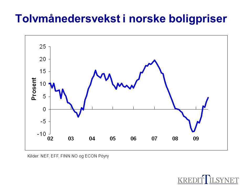 Tolvmånedersvekst i norske boligpriser Kilder: NEF, EFF, FINN.NO og ECON Pöyry
