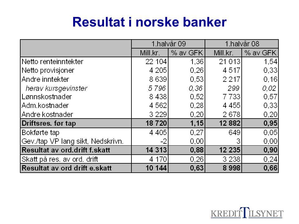 Resultat i norske banker