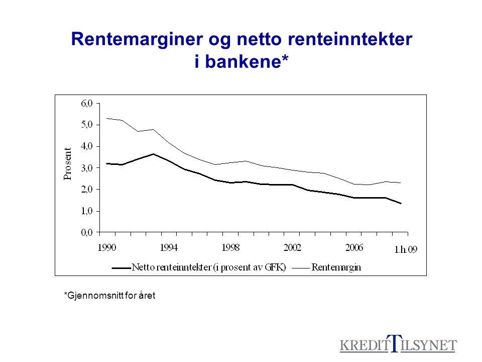 Rentemarginer og netto renteinntekter i bankene* *Gjennomsnitt for året