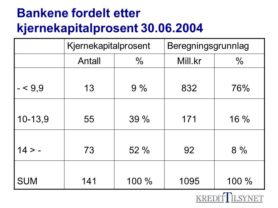 Bankene fordelt etter kjernekapitalprosent 30.06.2004 KjernekapitalprosentBeregningsgrunnlag Antall%Mill.kr% - < 9,9139 %832 76% 10-13,95539 %17116 % 14 > -7352 %928 % SUM141100 %1095100 %