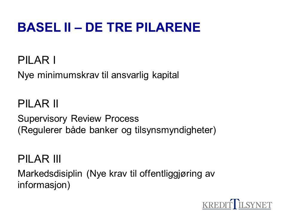 BASEL II – DE TRE PILARENE PILAR I Nye minimumskrav til ansvarlig kapital PILAR II Supervisory Review Process (Regulerer både banker og tilsynsmyndigheter) PILAR III Markedsdisiplin (Nye krav til offentliggjøring av informasjon)