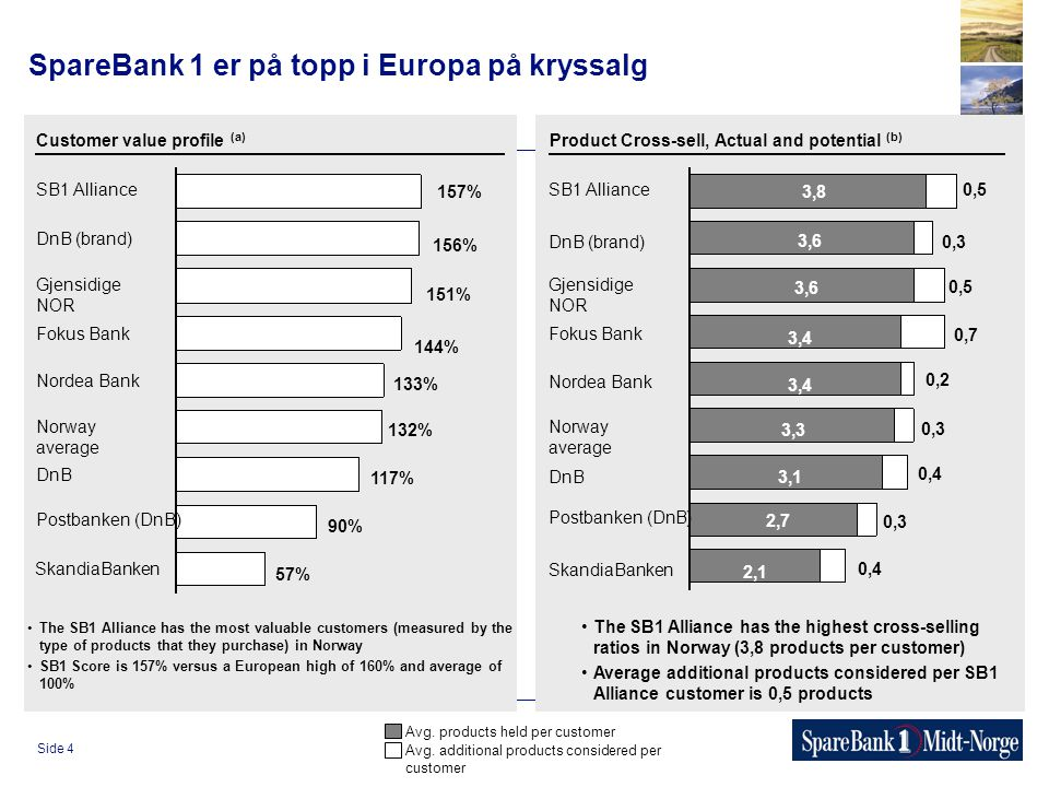 Side 4 SpareBank 1 er på topp i Europa på kryssalg SB1 Alliance 157% Customer value profile (a) DnB (brand) Gjensidige NOR Fokus Bank Nordea Bank Norway average DnB Postbanken (DnB) SkandiaBanken 156% 151% 144% 133% 132% 117% 90% 57% The SB1 Alliance has the most valuable customers (measured by the type of products that they purchase) in Norway SB1 Score is 157% versus a European high of 160% and average of 100% SB1 Alliance 3,8 Product Cross-sell, Actual and potential (b) DnB (brand) Gjensidige NOR Fokus Bank Nordea Bank Norway average DnB Postbanken (DnB) SkandiaBanken 3,6 The SB1 Alliance has the highest cross-selling ratios in Norway (3,8 products per customer) Average additional products considered per SB1 Alliance customer is 0,5 products 3,6 3,4 3,3 3,1 2,7 2,1 0,5 0,3 0,5 0,7 0,2 0,3 0,4 0,3 0,4 Avg.