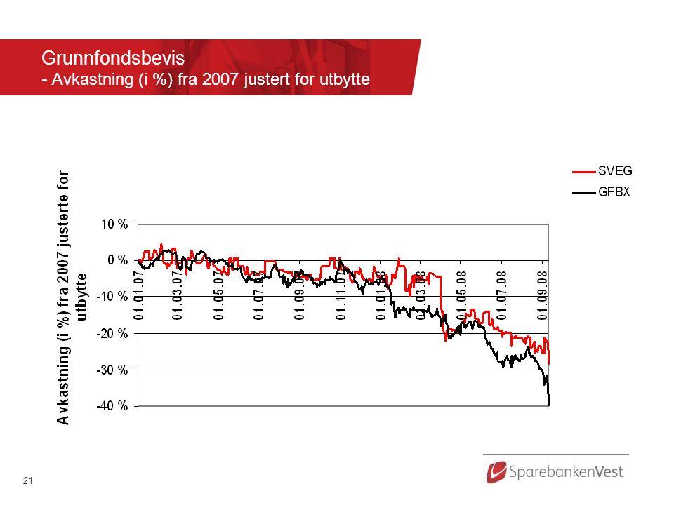 21 Grunnfondsbevis - Avkastning (i %) fra 2007 justert for utbytte