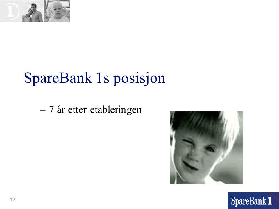 12 SpareBank 1s posisjon –7 år etter etableringen