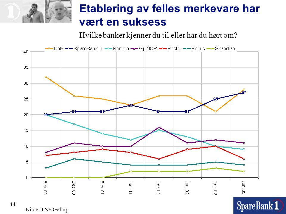14 Hvilke banker kjenner du til eller har du hørt om? Kilde: TNS Gallup Etablering av felles merkevare har vært en suksess