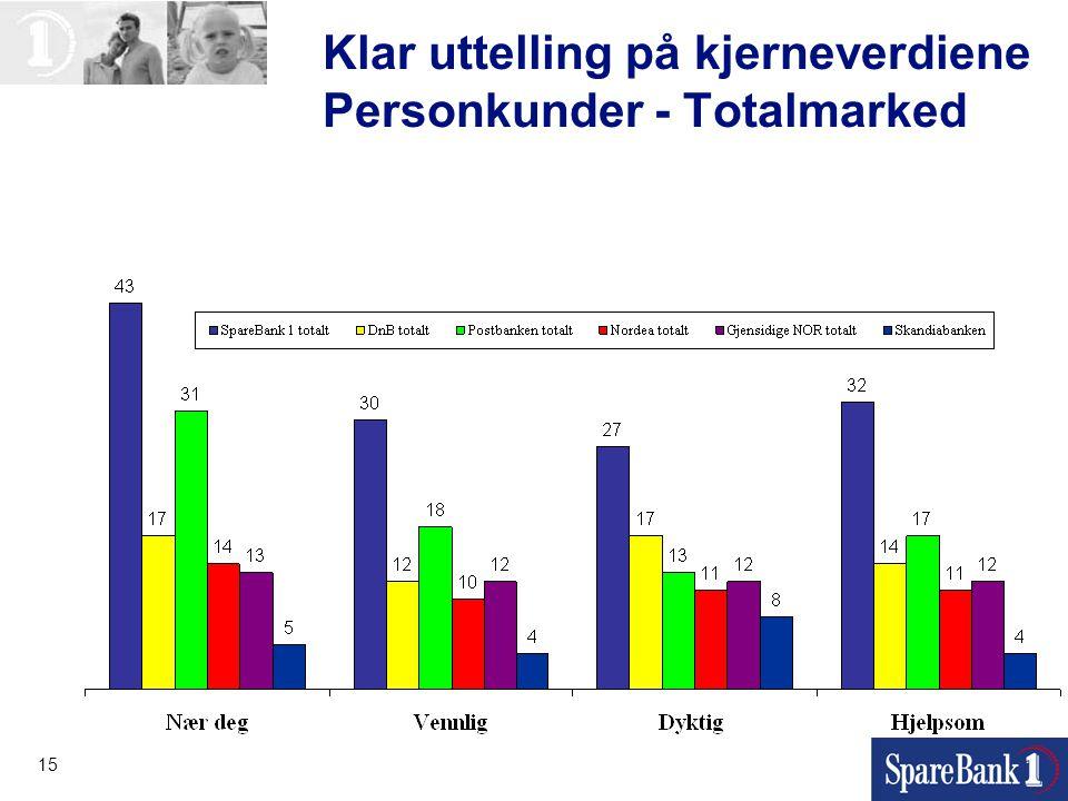 15 Klar uttelling på kjerneverdiene Personkunder - Totalmarked
