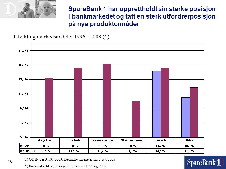 16 SpareBank 1 har opprettholdt sin sterke posisjon i bankmarkedet og tatt en sterk utfordrerposisjon på nye produktområder 1) ODIN per 31.07.2003. De
