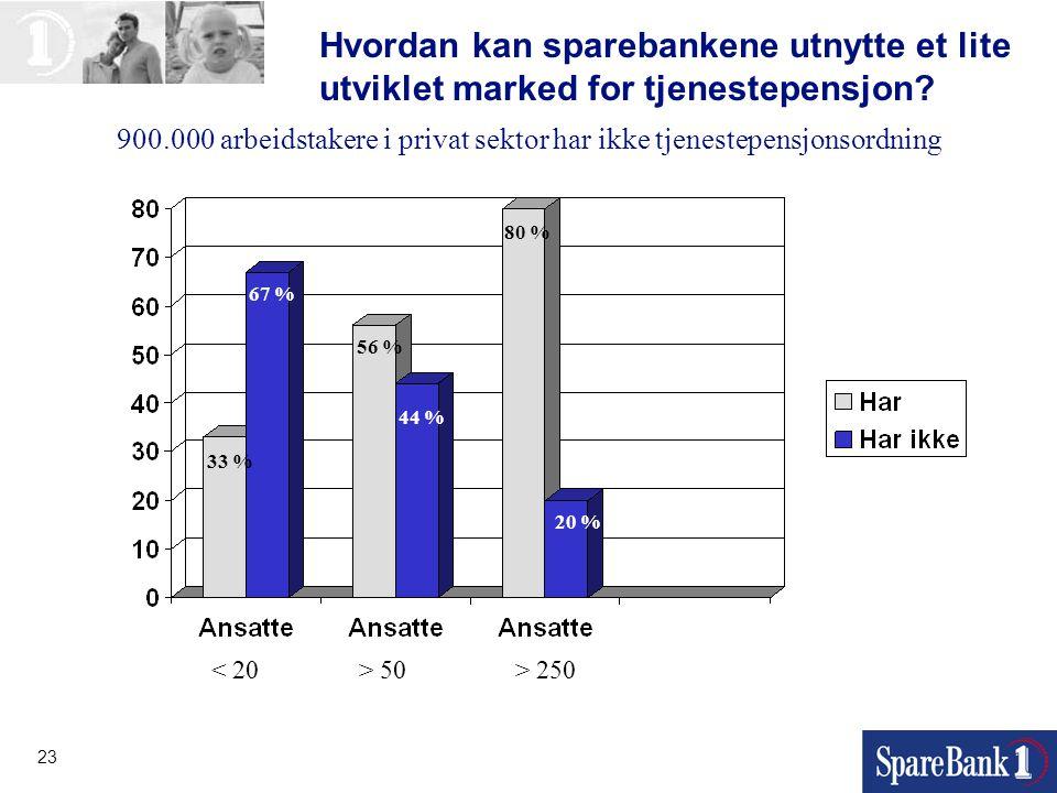 23 Hvordan kan sparebankene utnytte et lite utviklet marked for tjenestepensjon? 33 % 67 % 56 % 44 % 80 % 20 % 50 > 250 900.000 arbeidstakere i privat