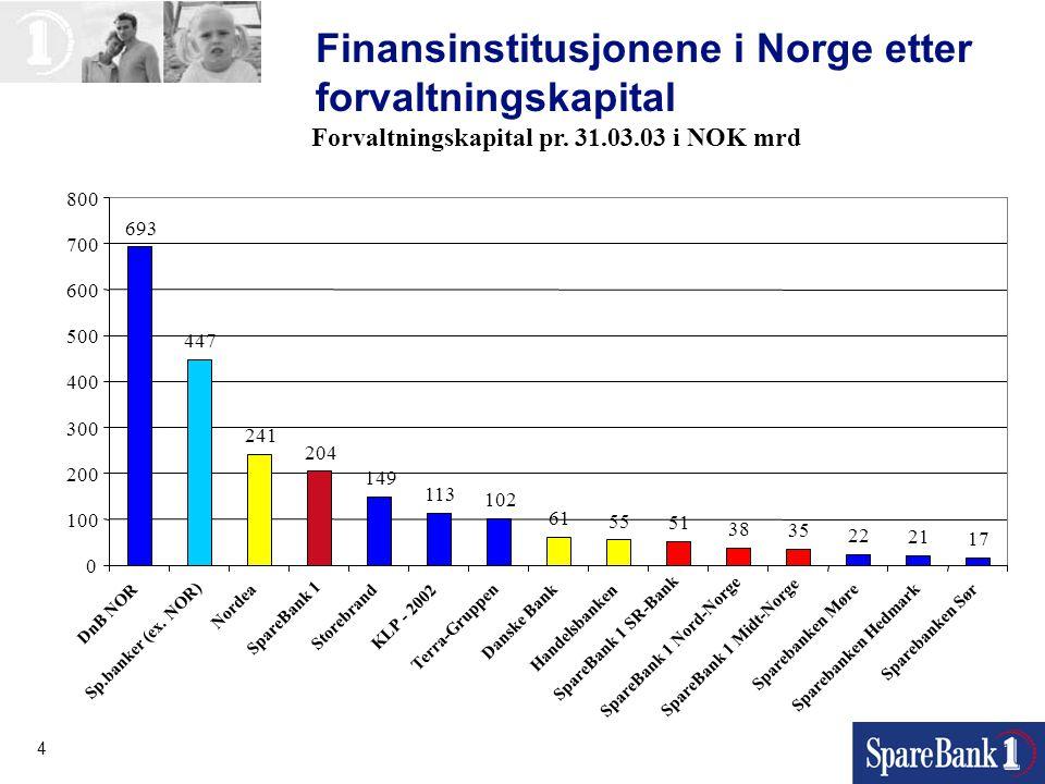 4 Finansinstitusjonene i Norge etter forvaltningskapital Forvaltningskapital pr. 31.03.03 i NOK mrd 693 447 241 204 149 113 102 61 55 51 38 35 22 21 1