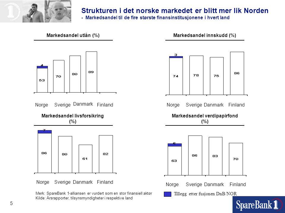 5 Strukturen i det norske markedet er blitt mer lik Norden - Markedsandel til de fire største finansinstitusjonene i hvert land Markedsandel utlån (%)