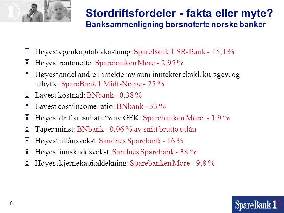9 Stordriftsfordeler - fakta eller myte? Banksammenligning børsnoterte norske banker 3Høyest egenkapitalavkastning: SpareBank 1 SR-Bank - 15,1 % 3Høye