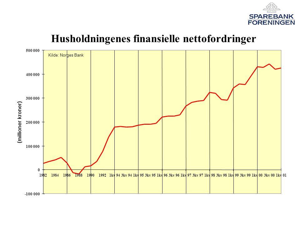 Husholdningenes finansielle nettofordringer -100 000 0 100 000 200 000 300 000 400 000 500 000 1982198419861988199019921kv 943kv 941kv 953kv 951kv 963kv 961kv 973kv 971kv 983kv 981kv 993kv 991kv 003kv 001kv 01 Kilde: Norges Bank