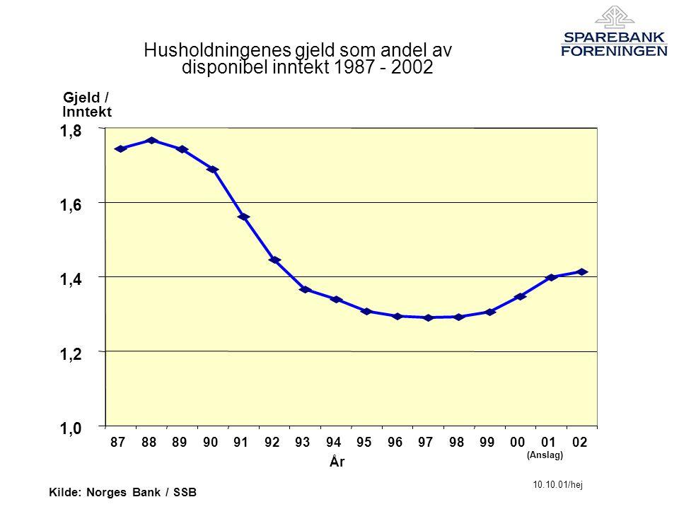 Husholdningenes gjeld som andel av disponibel inntekt 1987 - 2002 1,0 1,2 1,4 1,6 1,8 87888990919293949596979899000102 Kilde: Norges Bank / SSB 10.10.01/hej Gjeld / Inntekt År (Anslag)