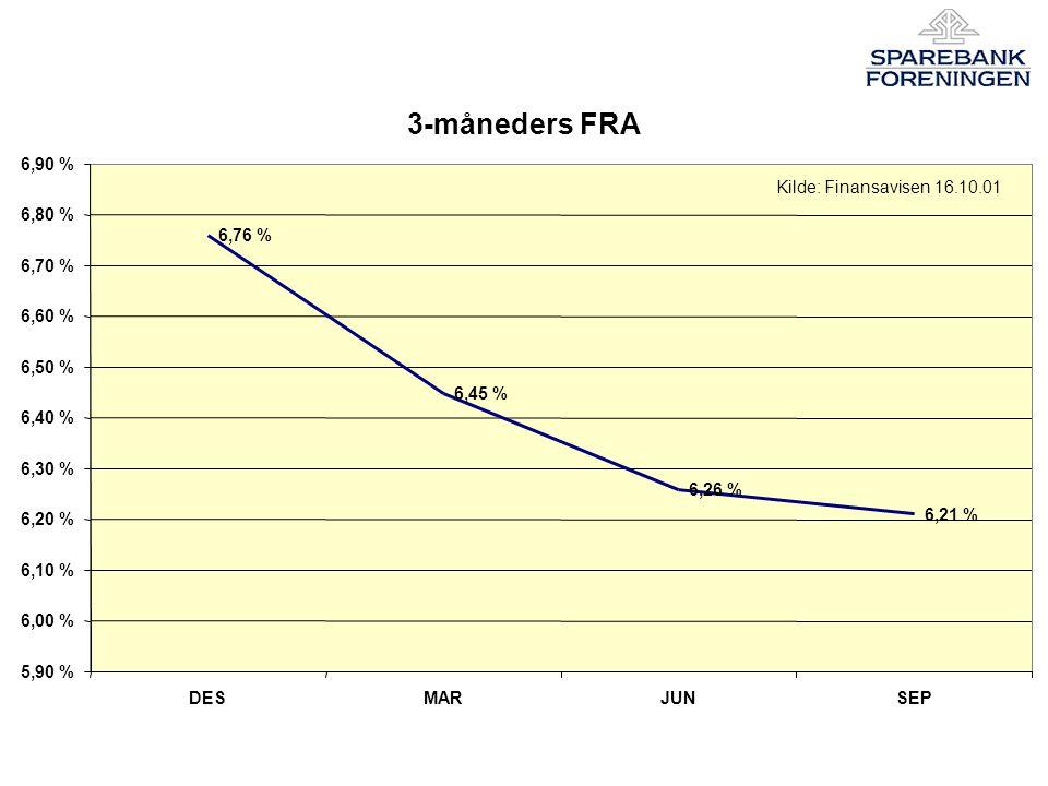 3-måneders FRA 6,76 % 6,45 % 6,26 % 6,21 % 5,90 % 6,00 % 6,10 % 6,20 % 6,30 % 6,40 % 6,50 % 6,60 % 6,70 % 6,80 % 6,90 % DESMARJUNSEP Kilde: Finansavisen 16.10.01