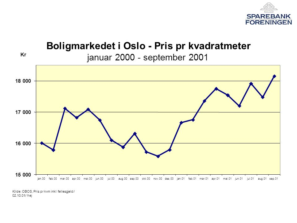 Boligmarkedet i Oslo - Pris pr kvadratmeter januar 2000 - september 2001 15 000 16 000 17 000 18 000 jan.00feb.00mar.00apr.00mai.00jun.00jul.00aug.00sep.00okt.00nov.00des.00jan.01feb.01mar.01apr.01mai.01jun.01jul.01aug.01sep.01 Kilde: OBOS, Pris pr kvm inkl fellesgjeld / 02.10.01/ hej Kr