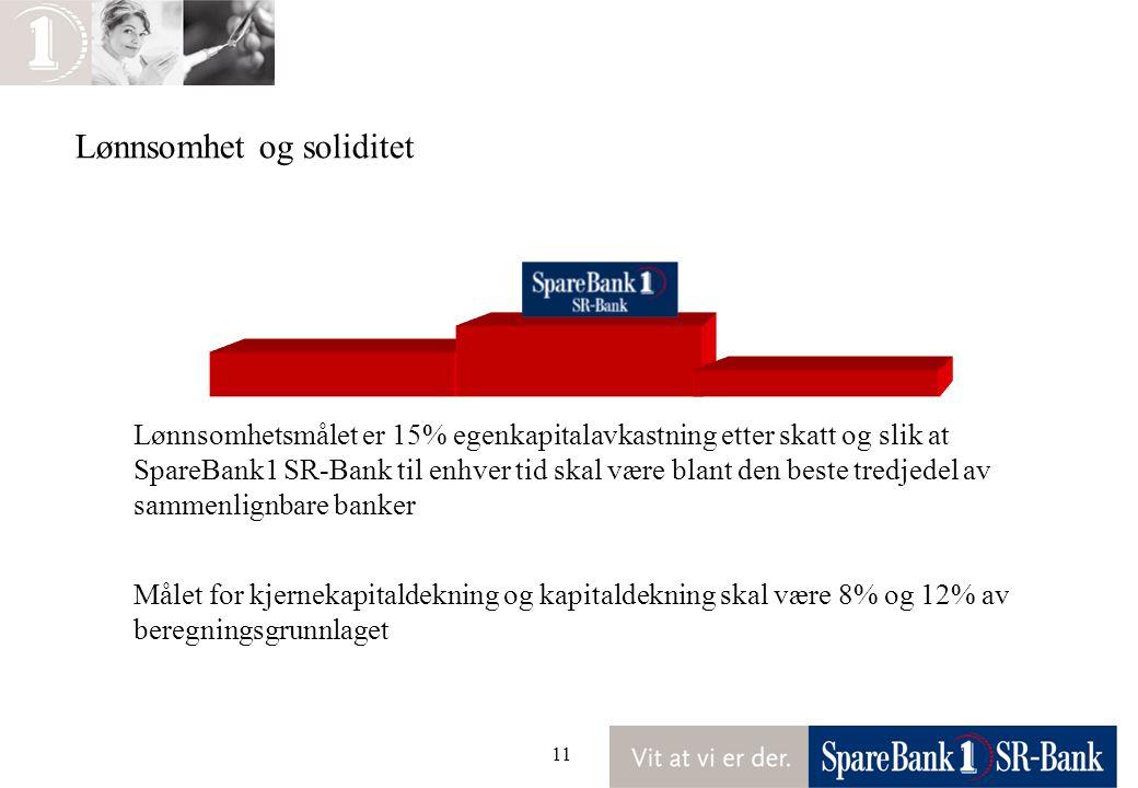11 Lønnsomhetsmålet er 15% egenkapitalavkastning etter skatt og slik at SpareBank1 SR-Bank til enhver tid skal være blant den beste tredjedel av samme