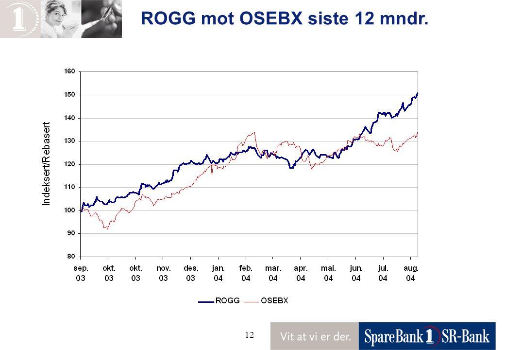 12 ROGG mot OSEBX siste 12 mndr.