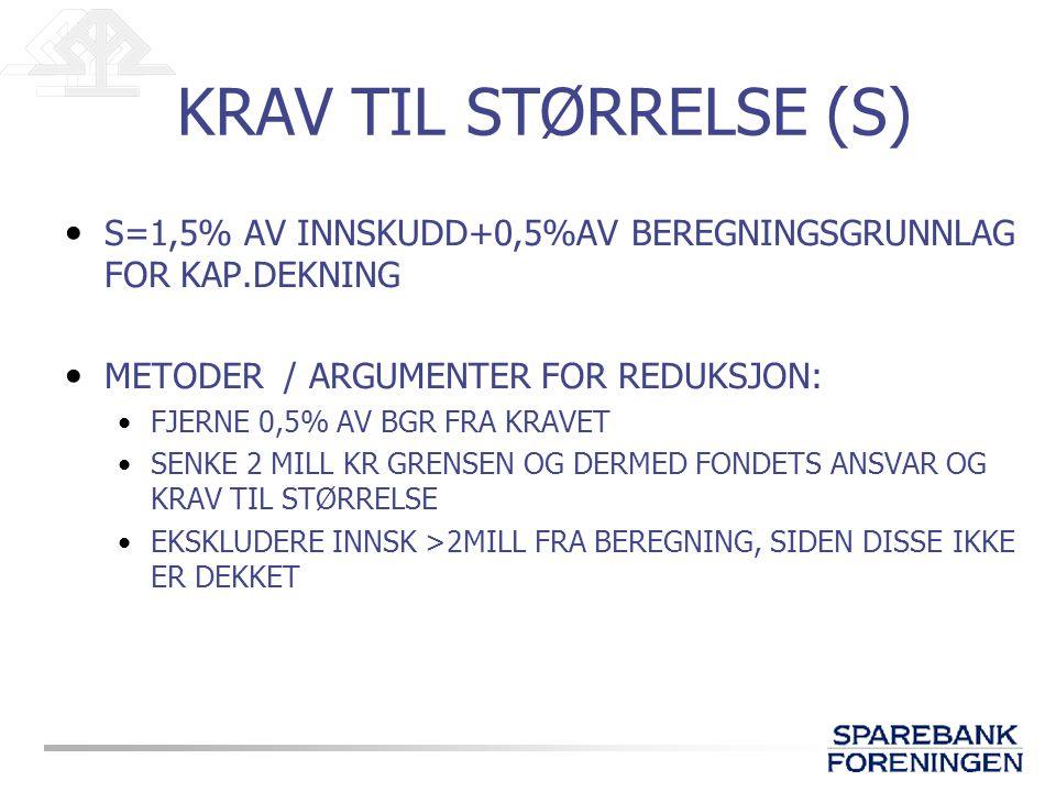 KRAV TIL STØRRELSE (S) S=1,5% AV INNSKUDD+0,5%AV BEREGNINGSGRUNNLAG FOR KAP.DEKNING METODER / ARGUMENTER FOR REDUKSJON: FJERNE 0,5% AV BGR FRA KRAVET SENKE 2 MILL KR GRENSEN OG DERMED FONDETS ANSVAR OG KRAV TIL STØRRELSE EKSKLUDERE INNSK >2MILL FRA BEREGNING, SIDEN DISSE IKKE ER DEKKET