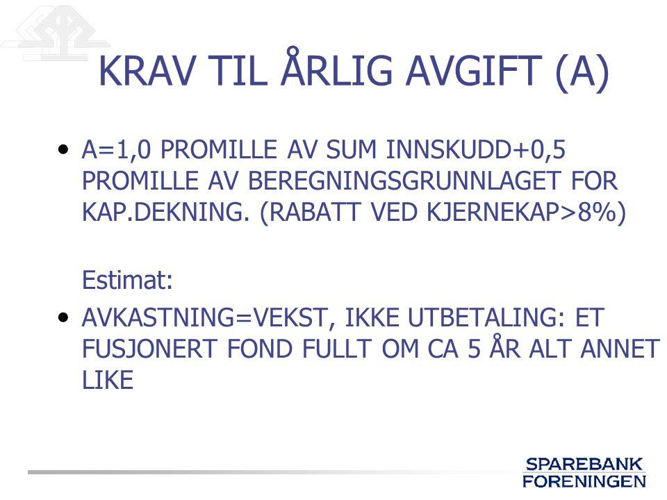 KRAV TIL ÅRLIG AVGIFT (A) A=1,0 PROMILLE AV SUM INNSKUDD+0,5 PROMILLE AV BEREGNINGSGRUNNLAGET FOR KAP.DEKNING.