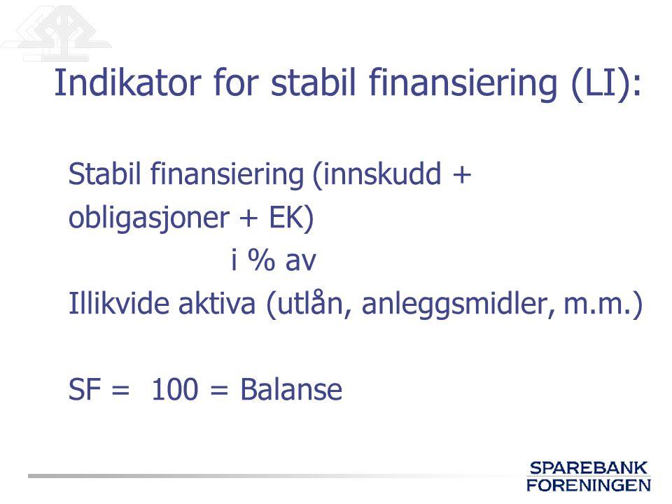 Indikator for stabil finansiering (LI): Stabil finansiering (innskudd + obligasjoner + EK) i % av Illikvide aktiva (utlån, anleggsmidler, m.m.) SF = 1