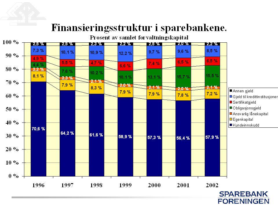 Det er også risiko knyttet til stabil finansiering: Store kundeinnskudd (konsentrasjon) Refinansiering av obligasjoner: –pris (lang / kort, store- /små banker) –rammer –beholdning i forhold til FK