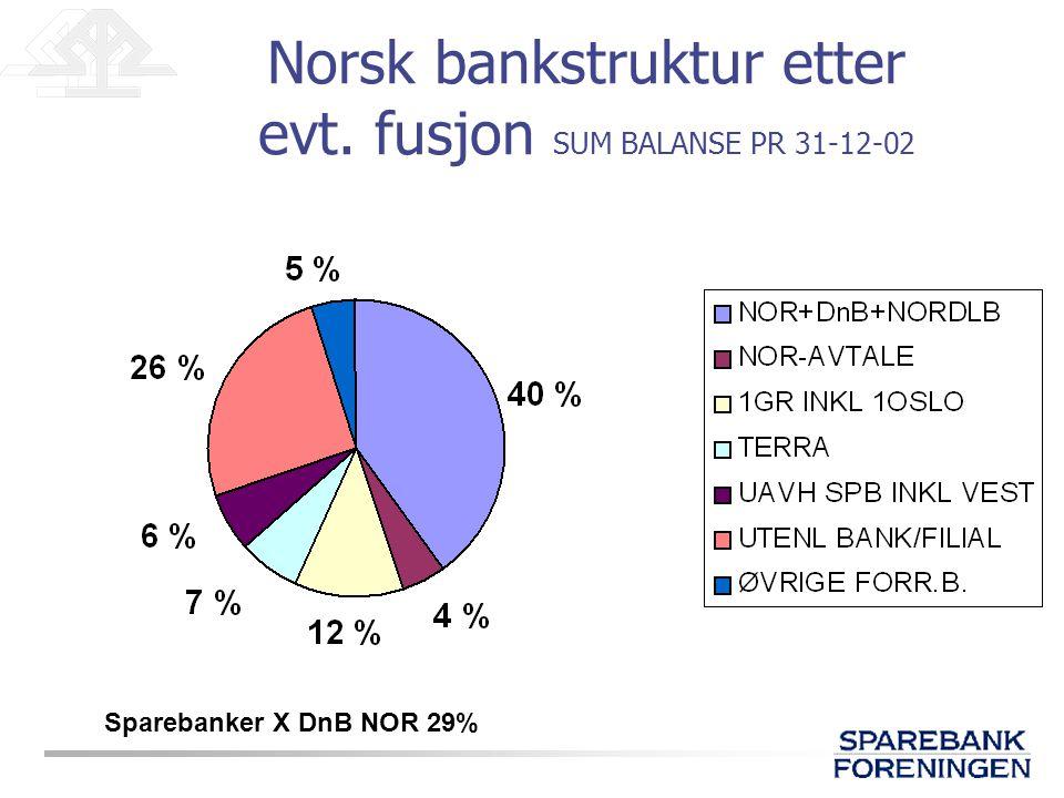 Norsk bankstruktur etter evt. fusjon SUM BALANSE PR 31-12-02 Sparebanker X DnB NOR 29%