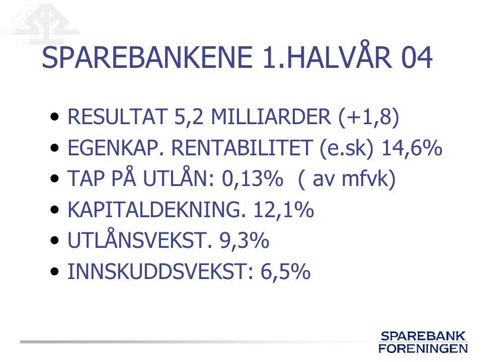 SPAREBANKENE 1.HALVÅR 04 RESULTAT 5,2 MILLIARDER (+1,8) EGENKAP.