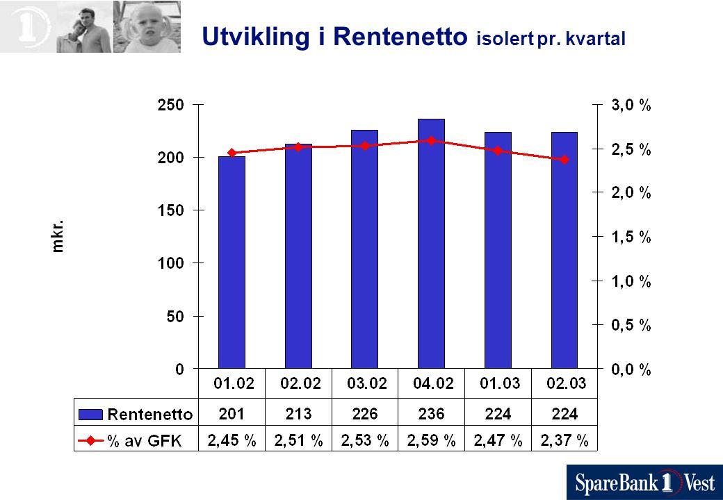 Utvikling i Rentenetto isolert pr. kvartal