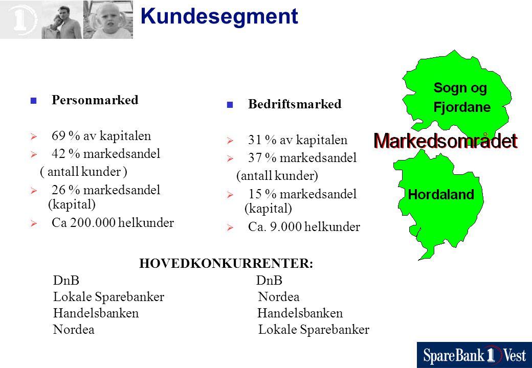 Kundesegment Personmarked  69 % av kapitalen  42 % markedsandel ( antall kunder )  26 % markedsandel (kapital)  Ca 200.000 helkunder Bedriftsmarked  31 % av kapitalen  37 % markedsandel (antall kunder)  15 % markedsandel (kapital)  Ca.