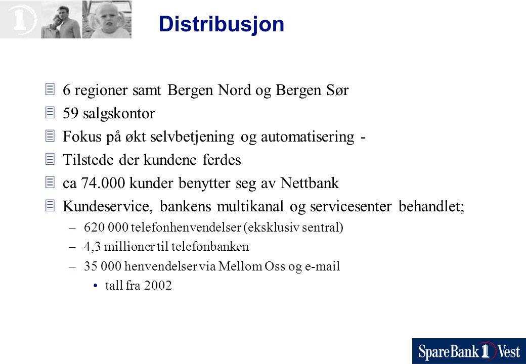 Distribusjon 36 regioner samt Bergen Nord og Bergen Sør 359 salgskontor 3Fokus på økt selvbetjening og automatisering - 3Tilstede der kundene ferdes 3ca 74.000 kunder benytter seg av Nettbank 3Kundeservice, bankens multikanal og servicesenter behandlet; –620 000 telefonhenvendelser (eksklusiv sentral) –4,3 millioner til telefonbanken –35 000 henvendelser via Mellom Oss og e-mail tall fra 2002