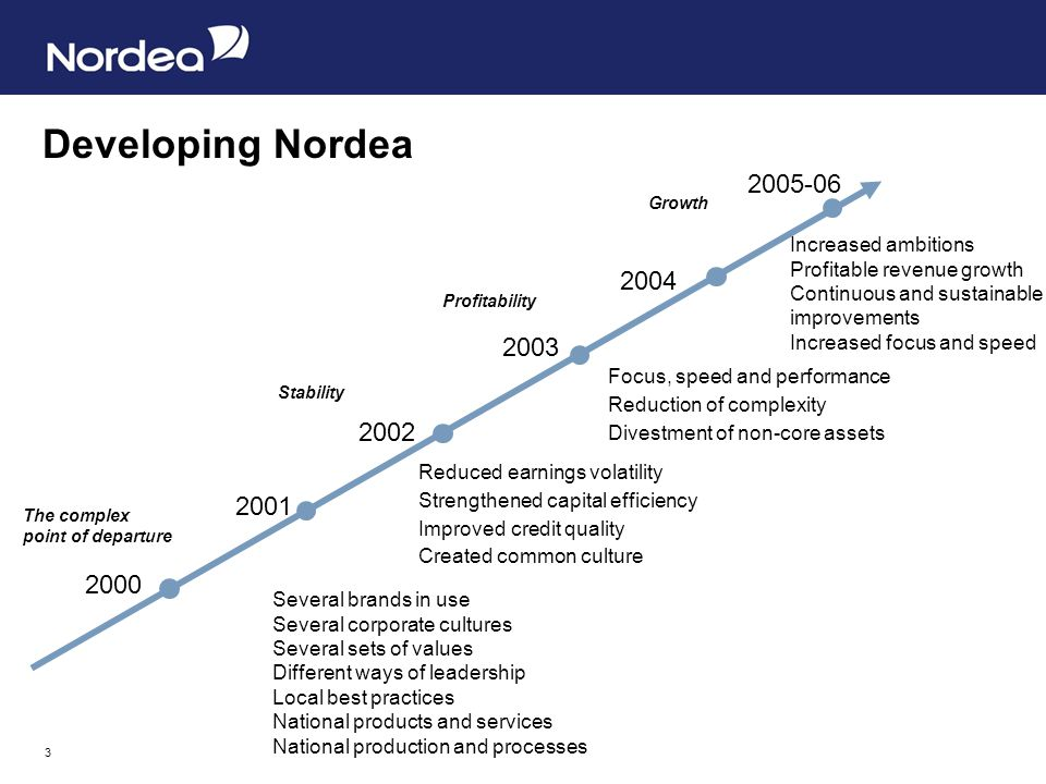 3 Developing Nordea 2001 2002 2000 2003 The complex point of departure Stability Profitability 2004 2005-06 Growth Several brands in use Several corpo