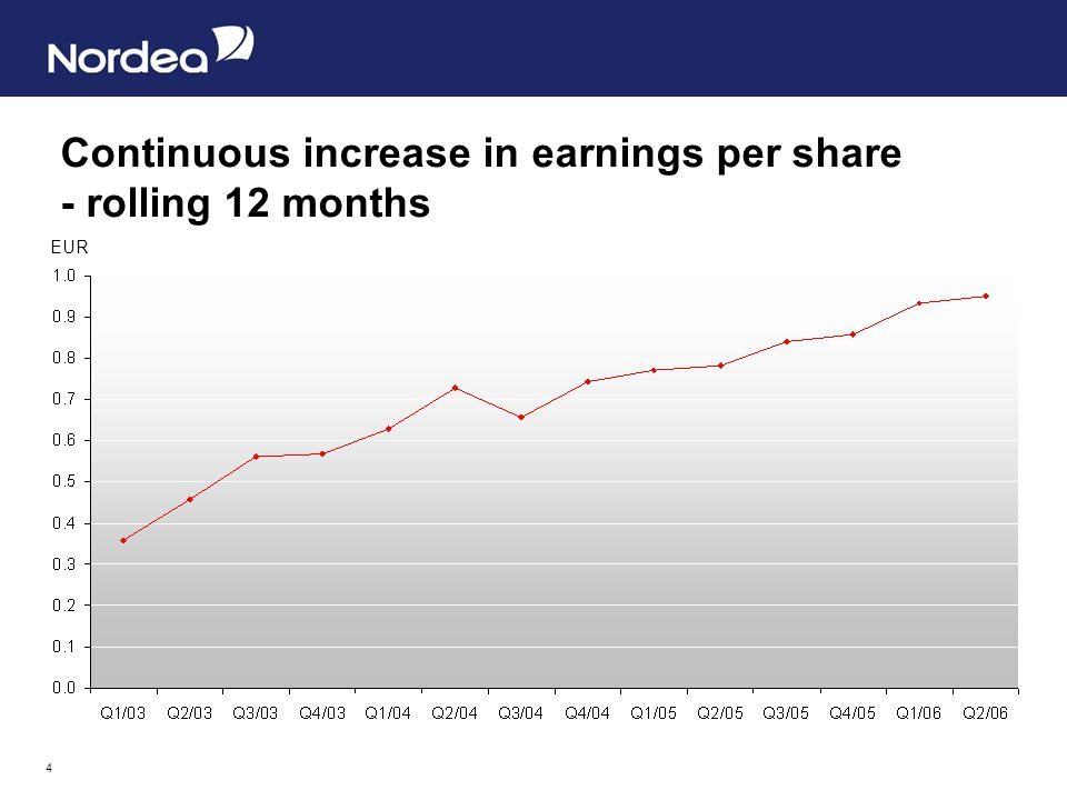 4 Continuous increase in earnings per share - rolling 12 months EUR