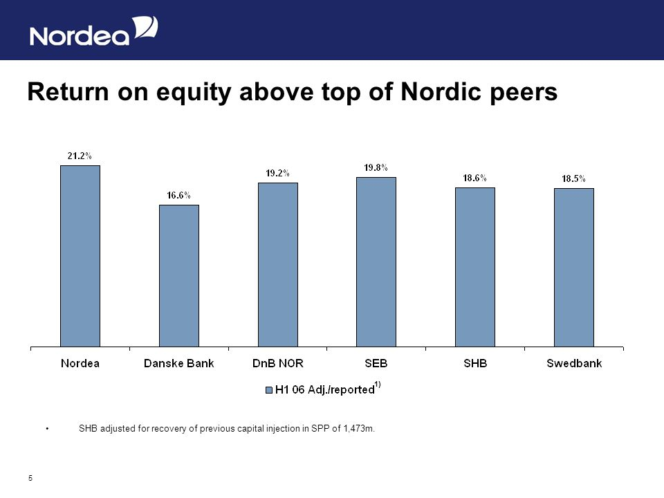 5 Return on equity above top of Nordic peers SHB adjusted for recovery of previous capital injection in SPP of 1,473m. 1)