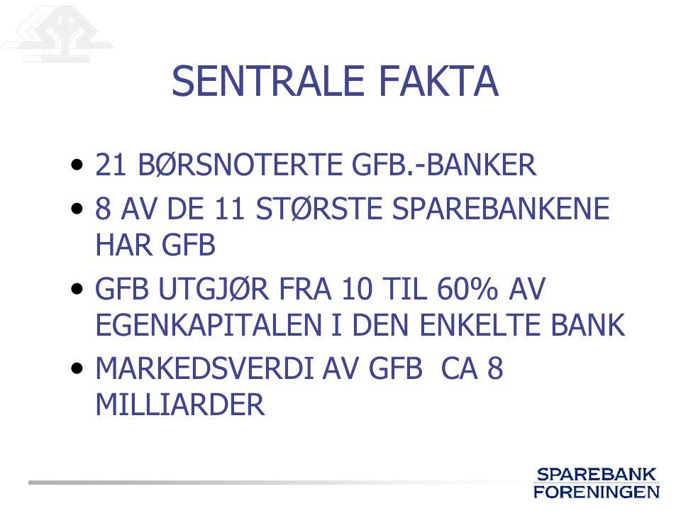 SENTRALE FAKTA 21 BØRSNOTERTE GFB.-BANKER 8 AV DE 11 STØRSTE SPAREBANKENE HAR GFB GFB UTGJØR FRA 10 TIL 60% AV EGENKAPITALEN I DEN ENKELTE BANK MARKEDSVERDI AV GFB CA 8 MILLIARDER