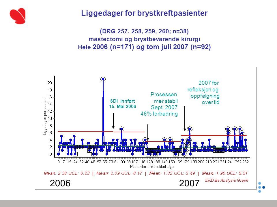 2007 for refleksjon og oppfølgning over tid Prosessen mer stabil Sept. 2007 46% forbedring SDI innført 15. Mai 2006 Liggedager for brystkreftpasienter
