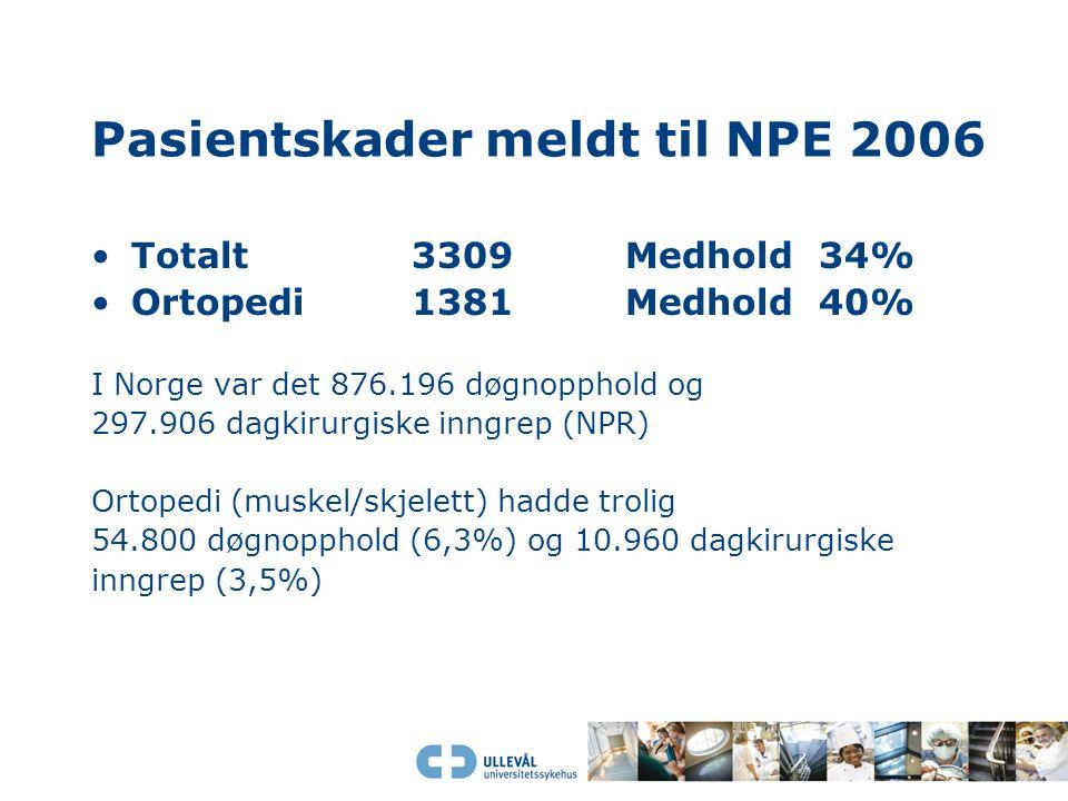 Pasientskader meldt til NPE 2006 Totalt3309Medhold 34% Ortopedi1381Medhold 40% I Norge var det 876.196 døgnopphold og 297.906 dagkirurgiske inngrep (N