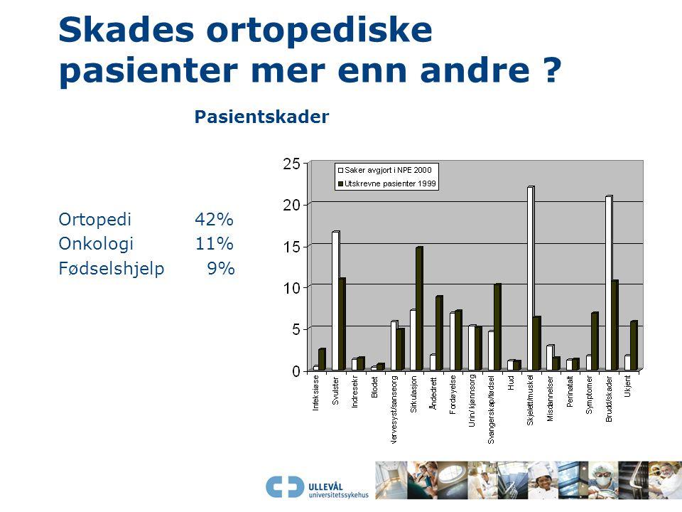 Skades ortopediske pasienter mer enn andre ? Pasientskader Ortopedi 42% Onkologi11% Fødselshjelp 9%